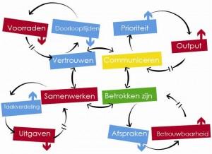 Samenhang processen met observabelen en systeemvariabelen