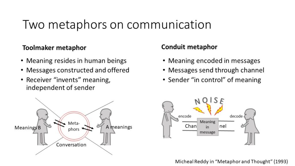 Conduit and toolmaker metaphor on communication. In the first, meaning is assumed to encoded in the words of a message. In the second case, meaning is being figured out by the receiver.